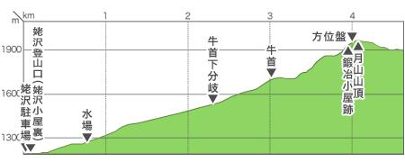 志津(姥沢小屋裏)コース