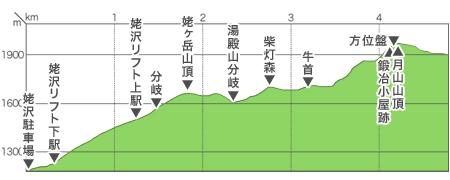 志津(リフト)口コース