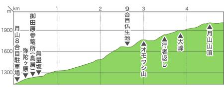 羽黒山口コース