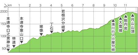 本道寺口コース